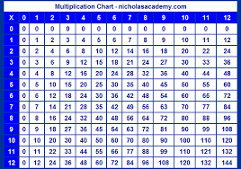 printable multiplication table 1 12 u2013 thelt co