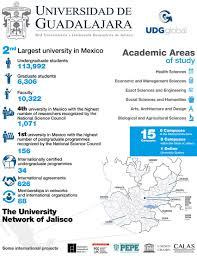 university of guadalajara world university rankings the