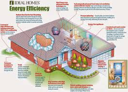 energy efficient house designs floor plans escortsea