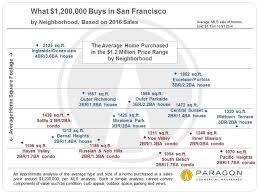 what is the average price for a one bedroom apartment what costs how much where in san francisco linda leblanc