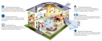 gsm wireless alarm system for diy installation protect your