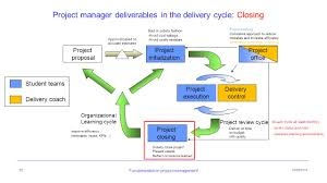 integrated software project fundamentals in project management