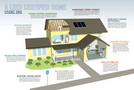 leed house plans sustainable house features 1784