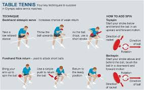 table tennis doubles rules london 2012 olympics table tennis guide telegraph