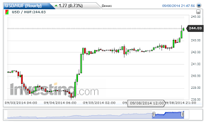 To Usd Usd Huf Chart Investing