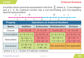 learnhive cbse grade 9 mathematics number system lessons