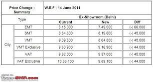 new honda city car price in india honda india slashes the city s price by rs 44 000 66 000