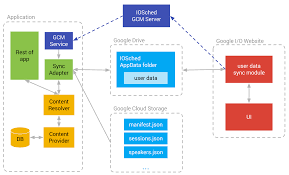 android developers blog conference data sync and gcm in
