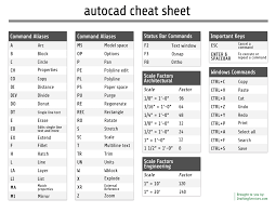 autocad cheat sheet by draftingservices com