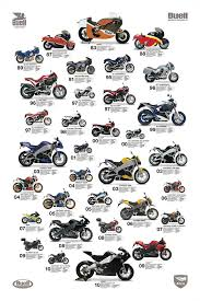 the evolution of a dream 27 years of buell posters pinterest