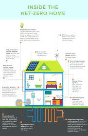 Sustainable Building Solutions Sustainable Housing Design Ideas Sustainable Building Design Ideas