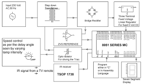 speed control of fan through tv remote electronics projects