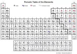 Periodic Table Metalloids What Are Some Examples Of Semi Metals Materials Science And