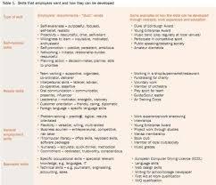 key words on resume 10 best employability skills images on pinterest diy business