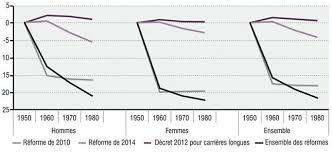Décrets De 1950 Retour Vers Le Passé Réformes Des Retraites De 2010 à 2014 Cairn Info