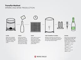 techniques in home winemaking the how sparkling wine is made wine folly