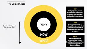 cuisine cryog駭ique start with why and the golden circle golden circle