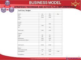 business model template framework