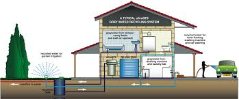 House Plumbing System Drink The Green Kool Aid Chattanooga Nathan Walldorf