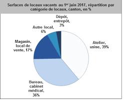 bureau des statistiques service de statistique république et canton de neuchâtel