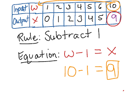input and output tables input output tables find a rule math patterns elementary math