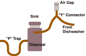 Dishwasher Repair Guide How To Clean The Air Gap ACME HOW TOcom - Kitchen sink air gap