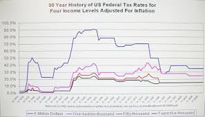 Federal Tax Table For 2014 A 99 Year History Of Tax Rates In America