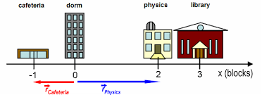 module 1 position displacement distance and coordinate