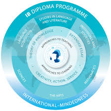 ib subject guides u2013 international baccalaureate u2013 rowland high