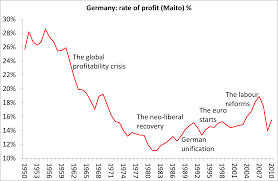 michael roberts blog blogging from a marxist economist