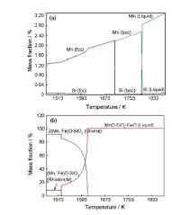 si鑒e front national 热处理过程中界面固相反应控制锰硅类氧化物变性的机理研究