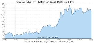 compare bureau de change exchange rates singapore dollar sgd to malaysian ringgit myr history foreign