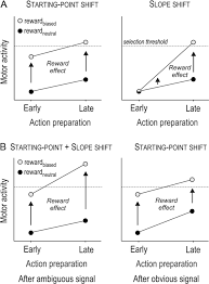 influence of reward on corticospinal excitability during movement