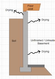 Exterior Basement Wall Insulation by Basement Insulation How To Insulate Basement Foundation Walls