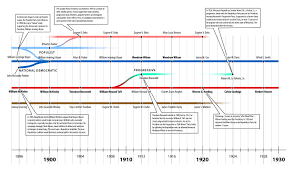 political parties in the united states 1896 u20131929