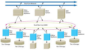 tiered storage sans essential for electronic health records images