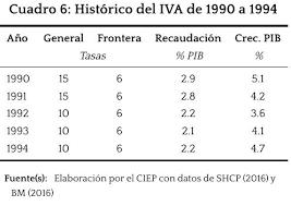 iva en mexico 2016 isr e iva evoluciones históricas ciep