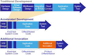 synergy platform features and benefits renesas electronics america