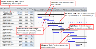 gantt charts for time management geog 584 geospatial technology