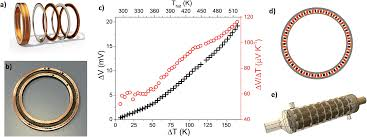 Rational K Hen Solution Based Synthesis And Processing Of Sn And Bi Doped Cu 3