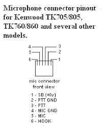 kenwood information index