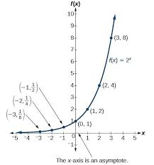 graph exponential functions college algebra