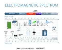 infrared and ultraviolet light electromagnetic spectrum spectrum waves includes infrared stock