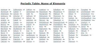 Periodic Table Diagram Periodic Table Of Elements With Names And Charges Periodic Table