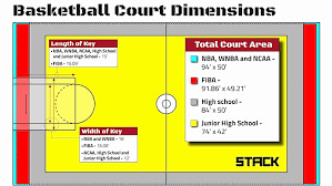 Half Court Basketball Dimensions For A Backyard by Basketball Court Dimensions And Hoop Height A Quick Guide Stack