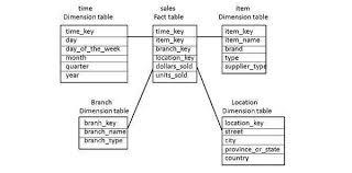 hr schema tables data data warehouse schemas