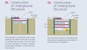 Interior Designer Tips by Top Down Basement Construction Interior Design Ideas Beautiful In
