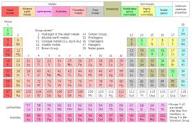 Astatine Periodic Table Structure Of The Modern Periodic Table Chem In 10 Online