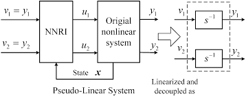 energies free full text a neural network combined inverse