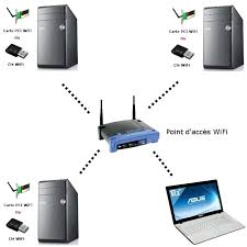 ordinateur de bureau en wifi guide wifi comprendre et bien choisir
